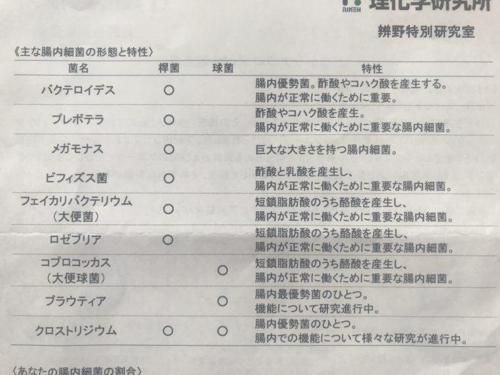 おなかケアプロジェクト2